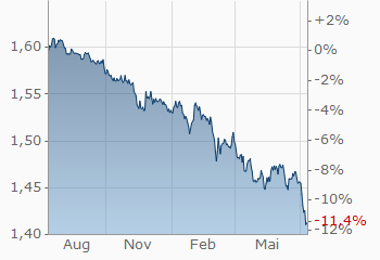 Euro Singapur Dollar Eursgd Wechselkurs Aktueller Kurs