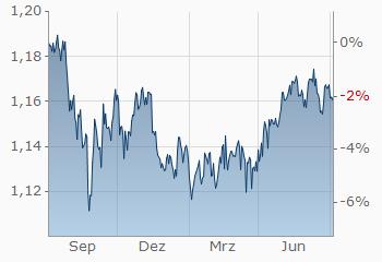 Britische Pfund-Euro   GBP/EUR   aktueller Wechselkurs