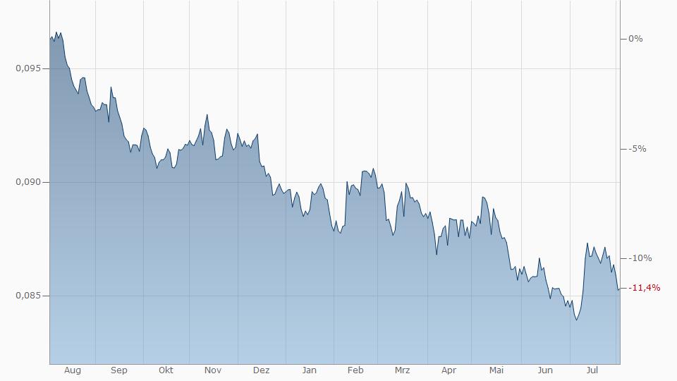 Schwedische Krone Euro Chart Kurs Entwicklung Schwedische Krone Euro Finanzen Net