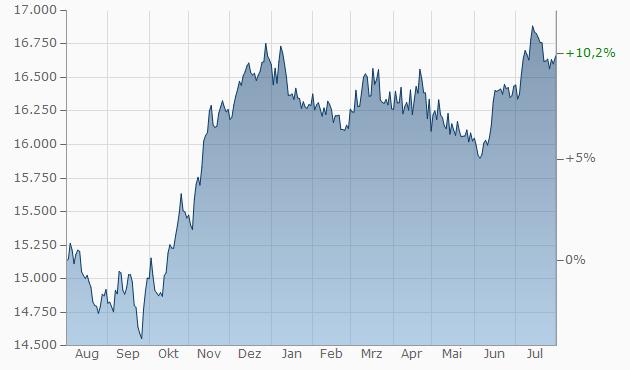 Euro-Indonesische Rupie | EUR/IDR | Wechselkurs | aktueller Kurs ...