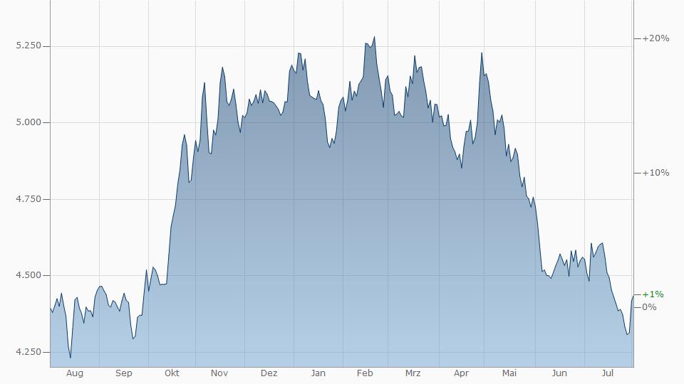 Euro - Kolumbianischer Peso Chart | Kurs Entwicklung Euro