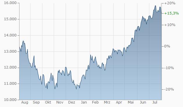 NASDAQ 100 aktuell | Index | Stand | Kurs | (A0AE1X