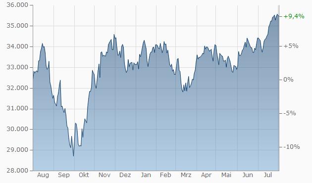 Dow Jones Aktuell Index Stand Kurs 969420us2605661048