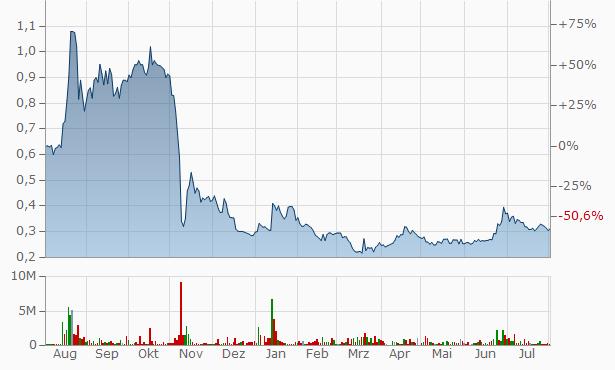 WntResearch Chart