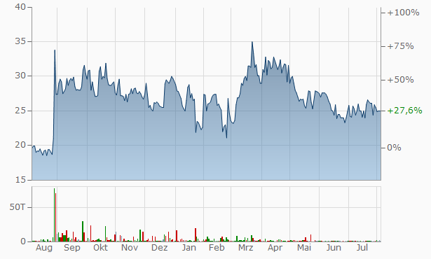Zenicor Medical Systems Chart