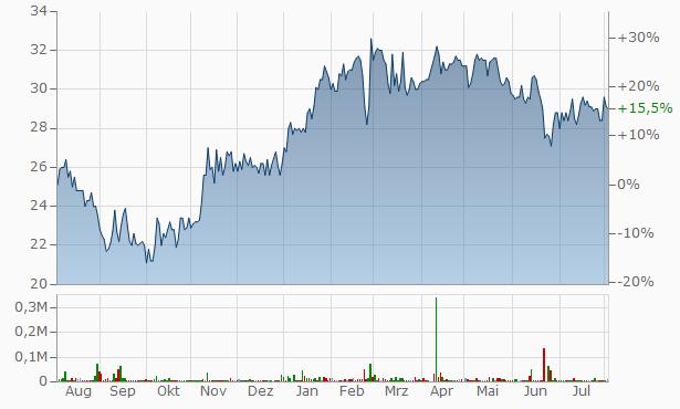 InfraCom Group Registered Chart