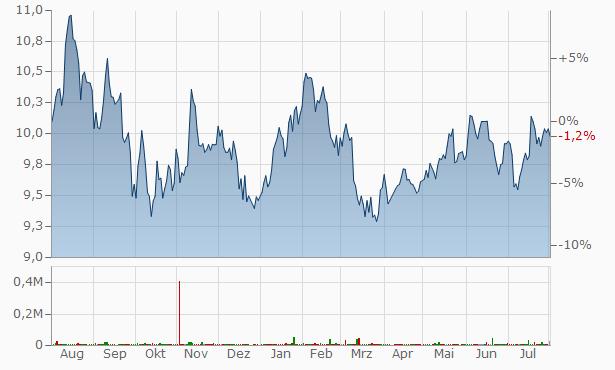 Monks Investment Trust Chart