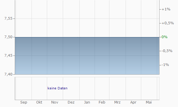Zenith Bank Chart