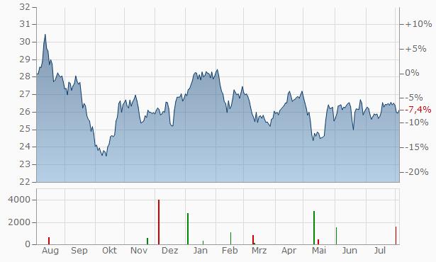 AB Sagax (D) Chart