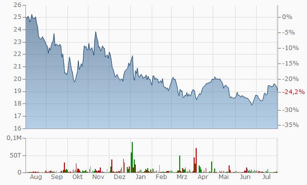 Rit Capital Partners Chart
