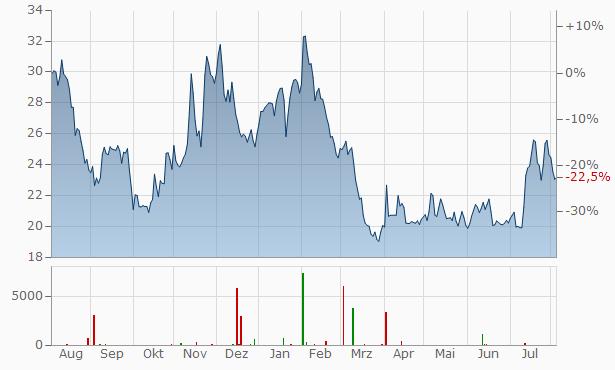 VNV Global Registered Chart