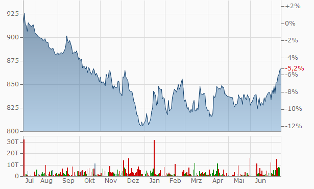 ASAHI PRINTING Chart