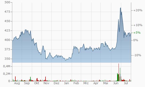 SHO-BI Chart
