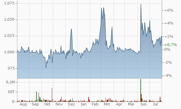 XNET Chart