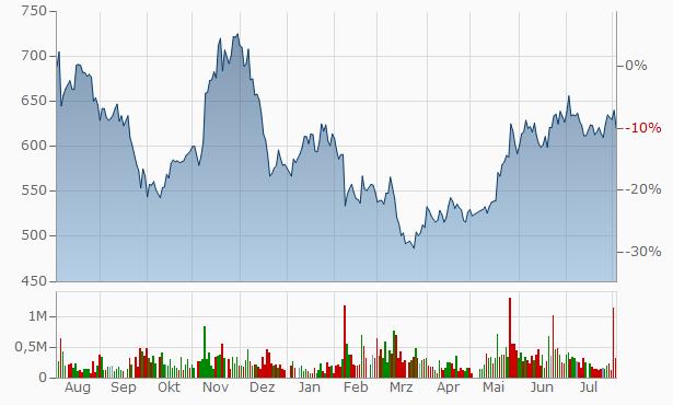 Anicom Chart