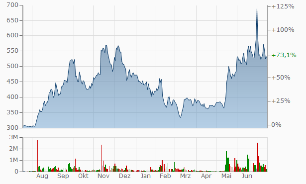 SHiDAX Chart