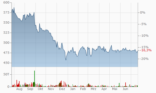Apamanshop Chart