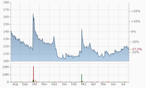 PADO Chart
