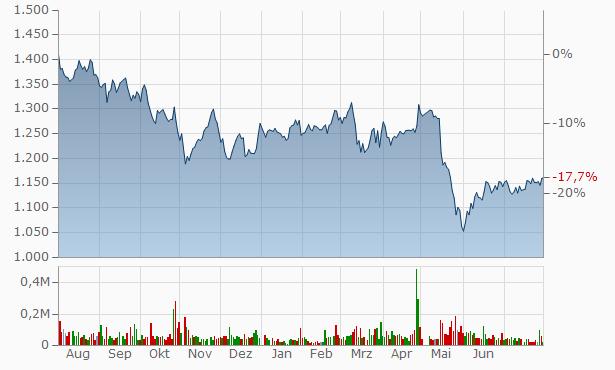 WOWOW Chart