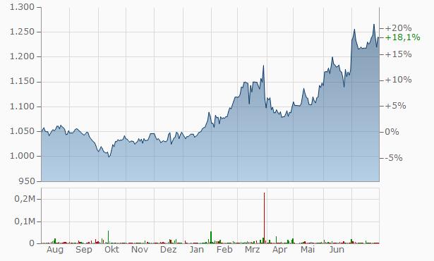Yoshicon Chart