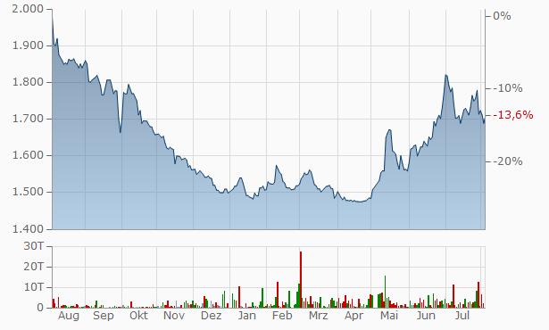 KVK Chart