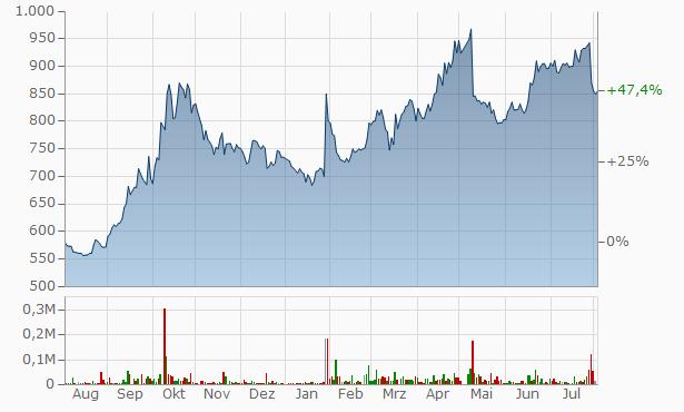 AGP Chart