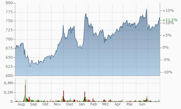 EPCO Chart
