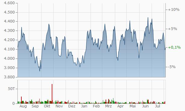 CK SAN-ETSU Chart