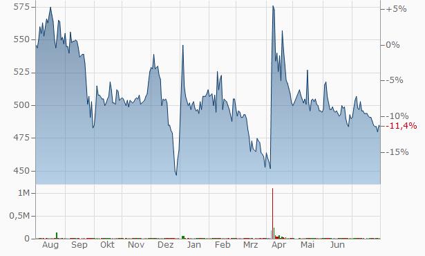 ASJ Chart