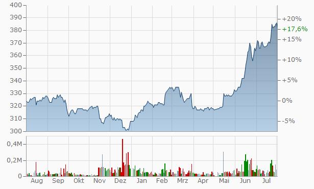 Akatsuki Financial Group Chart