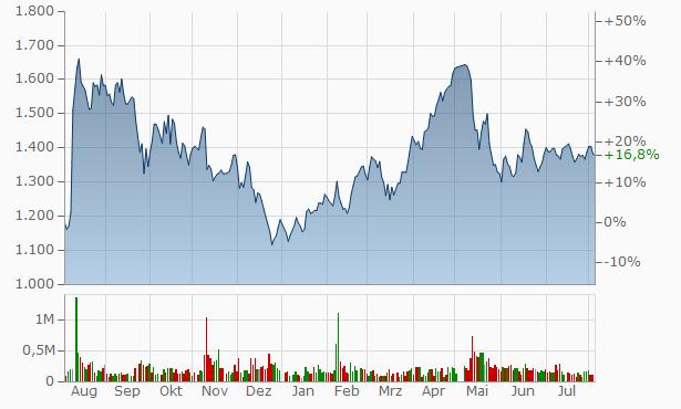 Yonex Chart