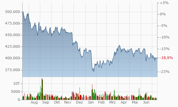 Activia Properties Chart