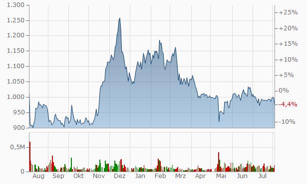 Aoyama Zaisan Networks Company Chart