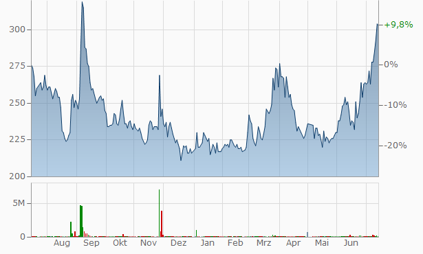 ASTMAX Chart