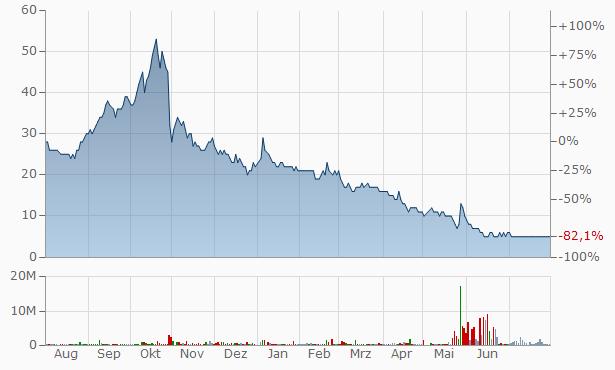 Xinhua Chart
