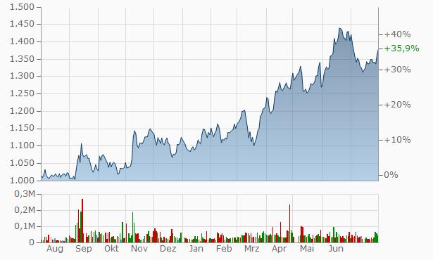 Sanyo Trading Chart