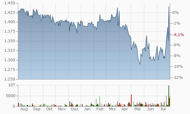 Maruhachi Securities Chart
