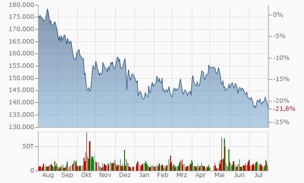 GLP J-REIT Chart