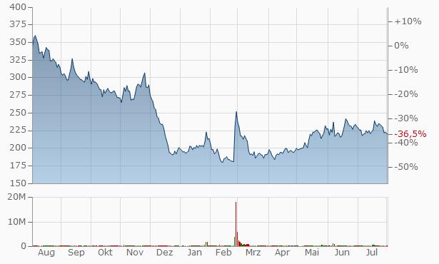 AltPlusInc. Chart