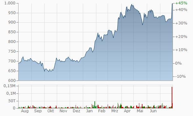 HIGASHI TWENTY ONE Chart