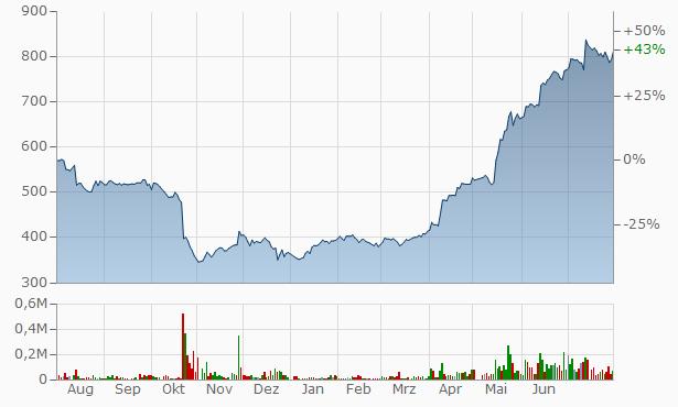 Aucfan Chart