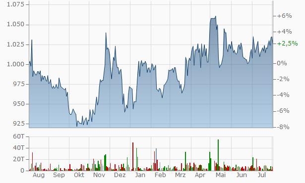 WAIDA MFG. Chart