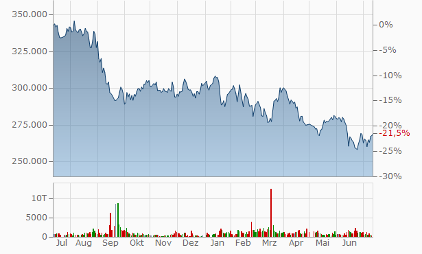 SIA REIT, Chart