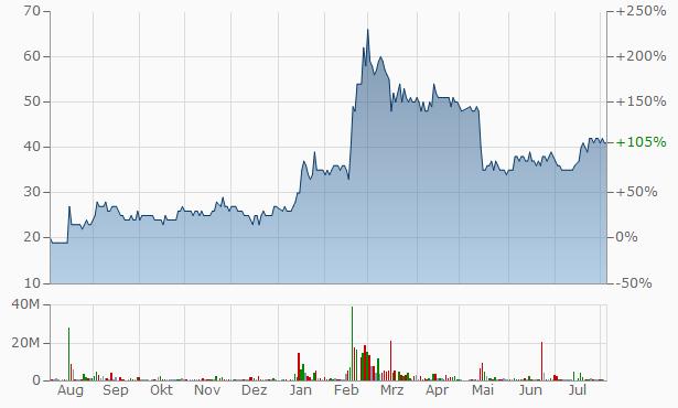 Turbolinux HD Chart