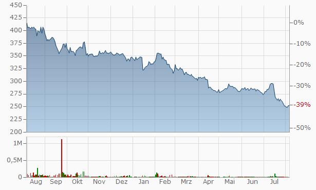 ANAP Chart