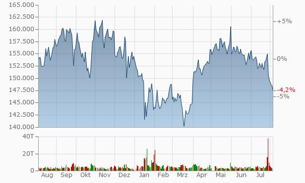 AEON REIT Investment Chart