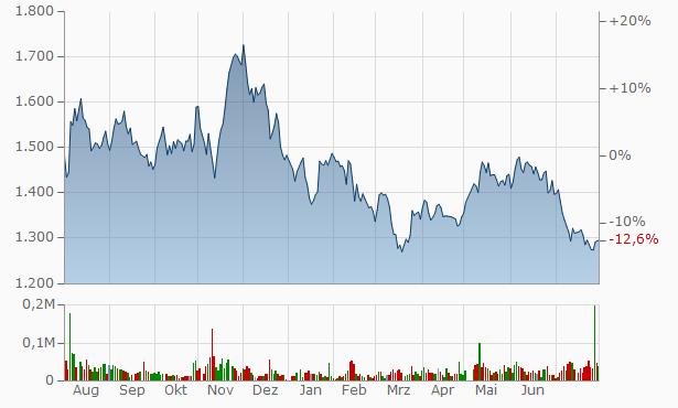 VINX Chart