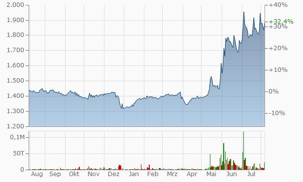 Hibino Chart