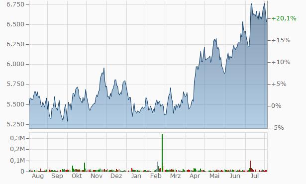 Belc Chart