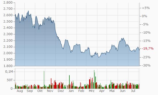 WDB Chart
